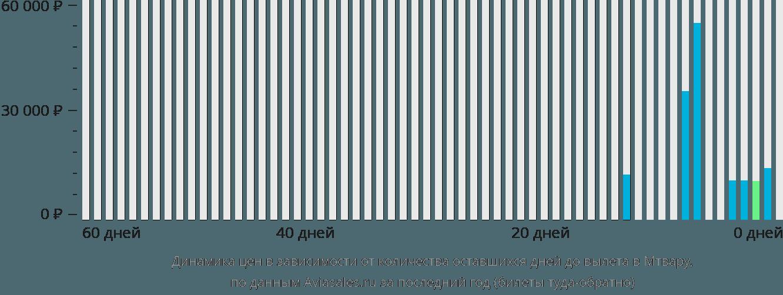 Динамика цен в зависимости от количества оставшихся дней до вылета в Мтвару