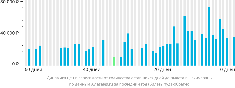 Динамика цен в зависимости от количества оставшихся дней до вылета в Нахичевань
