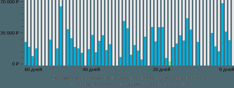 Динамика цен в зависимости от количества оставшихся дней до вылета в Лусон