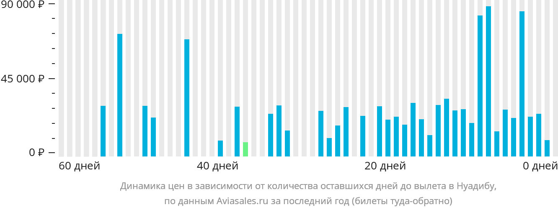 Динамика цен в зависимости от количества оставшихся дней до вылета Нуадибу