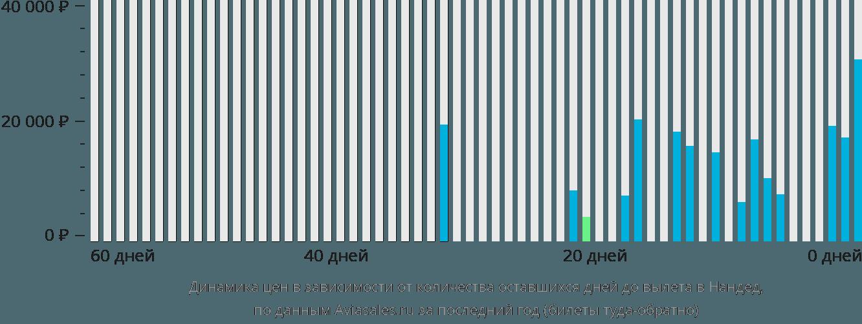 Динамика цен в зависимости от количества оставшихся дней до вылета в Нандед