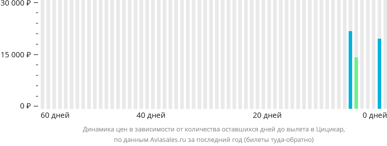 Динамика цен в зависимости от количества оставшихся дней до вылета в Цицикар