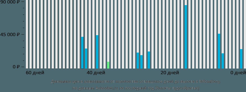 Динамика цен в зависимости от количества оставшихся дней до вылета в Нельспрут