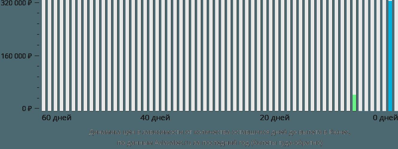 Динамика цен в зависимости от количества оставшихся дней до вылета в Кюнес