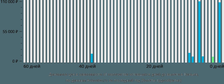Динамика цен в зависимости от количества оставшихся дней до вылета в Наньян