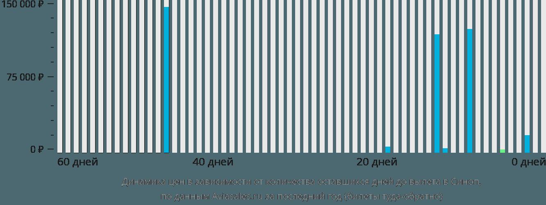 Динамика цен в зависимости от количества оставшихся дней до вылета в Синоп