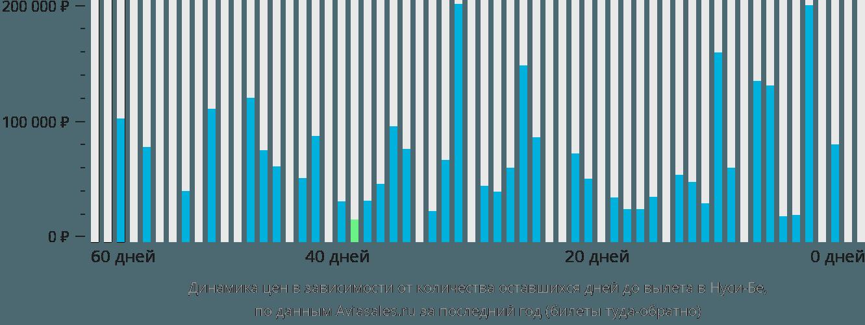 Динамика цен в зависимости от количества оставшихся дней до вылета в Нуси-Бе