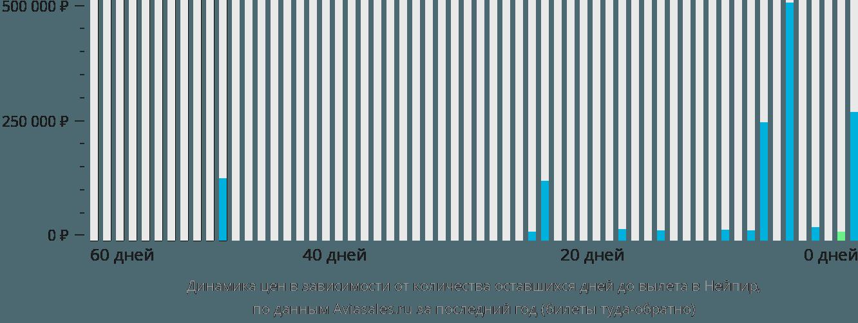 Динамика цен в зависимости от количества оставшихся дней до вылета в Нейпир