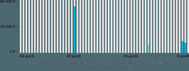 Динамика цен в зависимости от количества оставшихся дней до вылета Нью Плимут