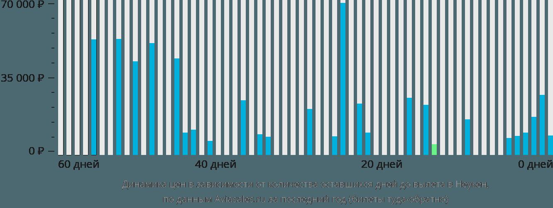 Динамика цен в зависимости от количества оставшихся дней до вылета Неукен
