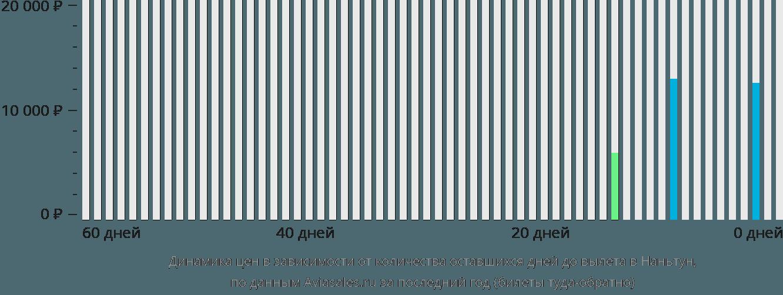 Динамика цен в зависимости от количества оставшихся дней до вылета Наньтун