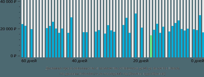 Динамика цен в зависимости от количества оставшихся дней до вылета в Навои