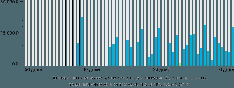 Динамика цен в зависимости от количества оставшихся дней до вылета в Нягань