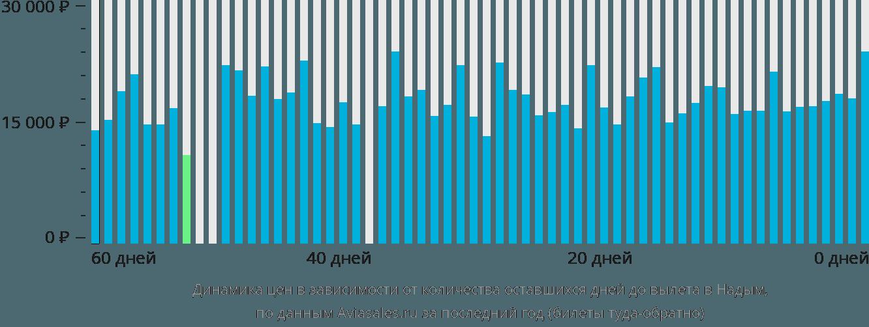Динамика цен в зависимости от количества оставшихся дней до вылета в Надым