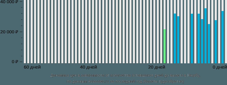 Динамика цен в зависимости от количества оставшихся дней до вылета в Нюрбу