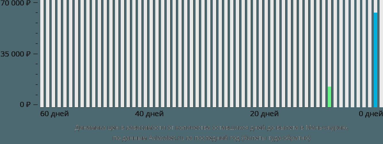 Динамика цен в зависимости от количества оставшихся дней до вылета в Маньчжурию