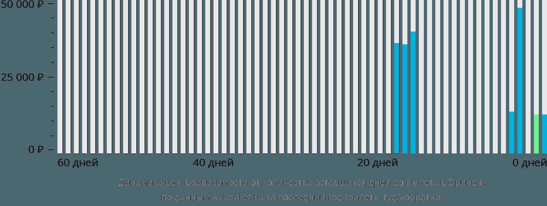 Динамика цен в зависимости от количества оставшихся дней до вылета в Ориндж