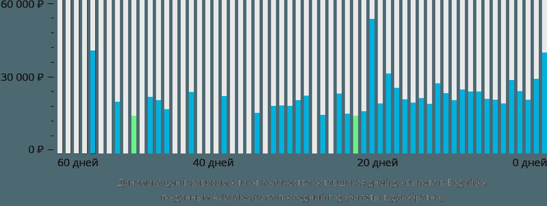 Динамика цен в зависимости от количества оставшихся дней до вылета в Бодайбо