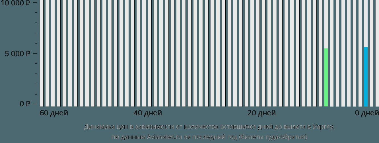 Динамика цен в зависимости от количества оставшихся дней до вылета в Уарглу