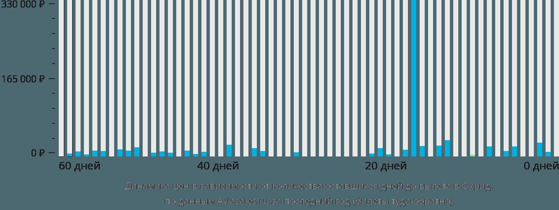 Динамика цен в зависимости от количества оставшихся дней до вылета в Охрид