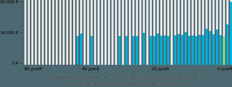 Динамика цен в зависимости от количества оставшихся дней до вылета Охотск