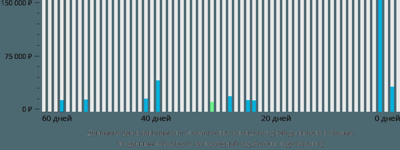 Динамика цен в зависимости от количества оставшихся дней до вылета в Окаяму