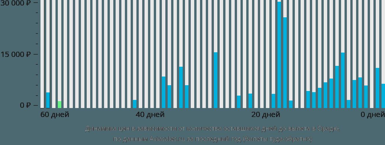 Динамика цен в зависимости от количества оставшихся дней до вылета в Орадю