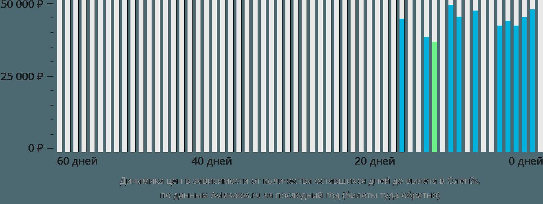 Динамика цен в зависимости от количества оставшихся дней до вылета в Оленёк