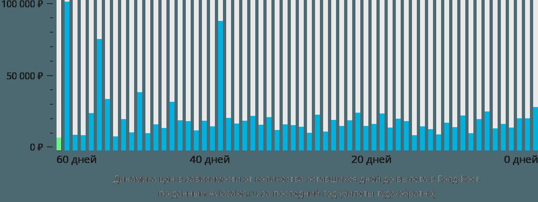 Динамика цен в зависимости от количества оставшихся дней до вылета в Голд-Кост