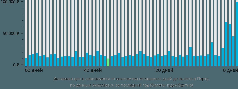 Динамика цен в зависимости от количества оставшихся дней до вылета в Порту