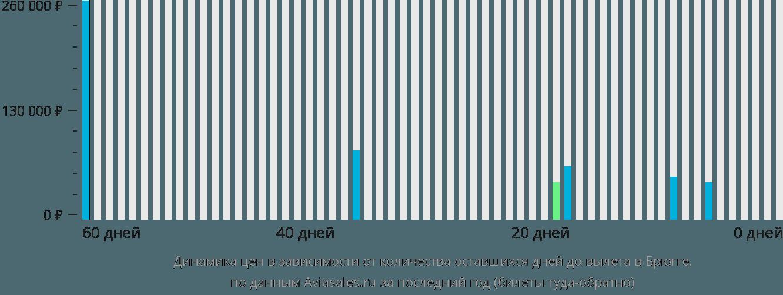 Динамика цен в зависимости от количества оставшихся дней до вылета в Брюгге