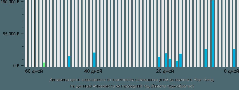 Динамика цен в зависимости от количества оставшихся дней до вылета в Норт-Бенд