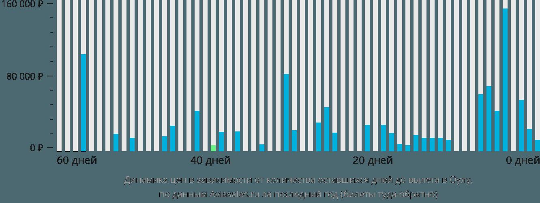 Динамика цен в зависимости от количества оставшихся дней до вылета в Оулу