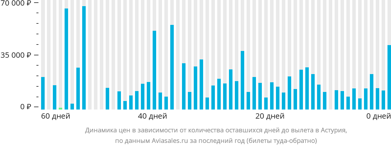 Динамика цен в зависимости от количества оставшихся дней до вылета в Астурия
