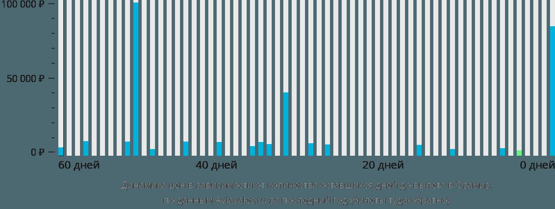 Динамика цен в зависимости от количества оставшихся дней до вылета в Озамис Сити
