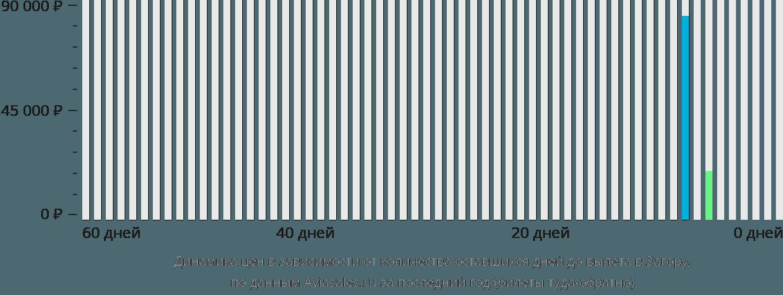 Динамика цен в зависимости от количества оставшихся дней до вылета в Загору