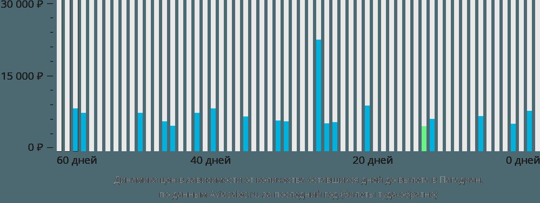 Динамика цен в зависимости от количества оставшихся дней до вылета в Пагадиан