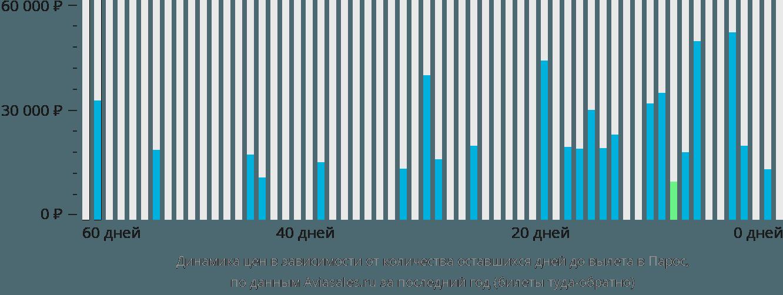 Динамика цен в зависимости от количества оставшихся дней до вылета в Парос