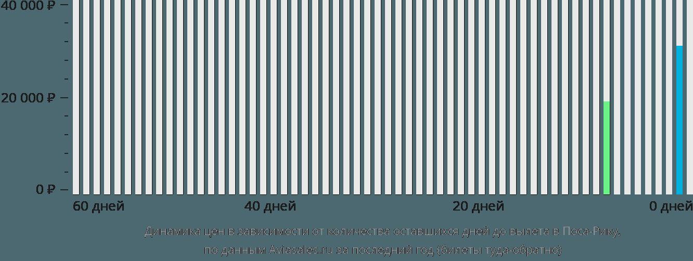 Динамика цен в зависимости от количества оставшихся дней до вылета в Поса-Рику