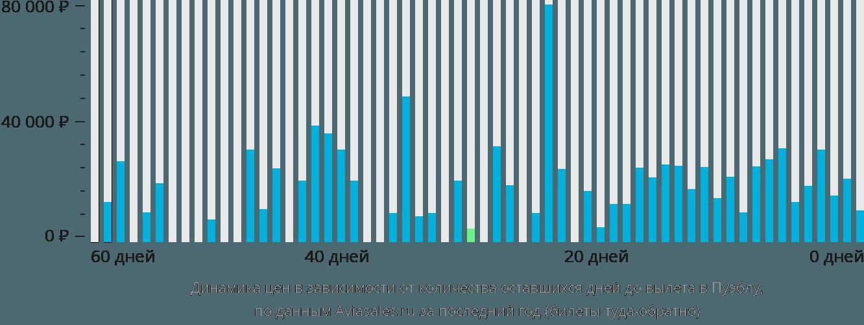 Динамика цен в зависимости от количества оставшихся дней до вылета в Пуэблу