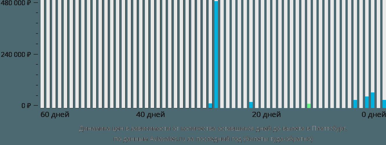Динамика цен в зависимости от количества оставшихся дней до вылета в Платтсбург