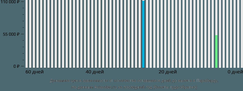 Динамика цен в зависимости от количества оставшихся дней до вылета в Параберду