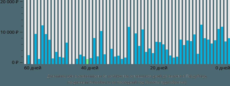 Динамика цен в зависимости от количества оставшихся дней до вылета в Пардубице
