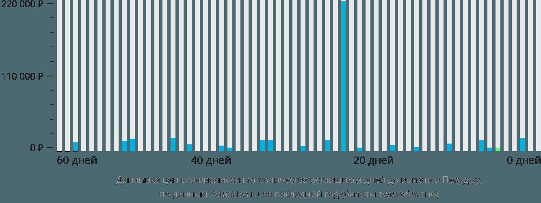 Динамика цен в зависимости от количества оставшихся дней до вылета в Перуджу