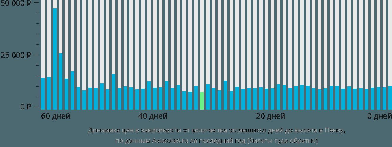 Динамика цен в зависимости от количества оставшихся дней до вылета в Пензу