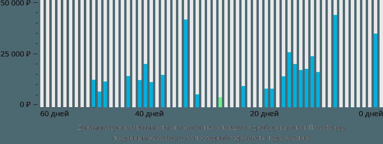 Динамика цен в зависимости от количества оставшихся дней до вылета в Пасу-Фунду
