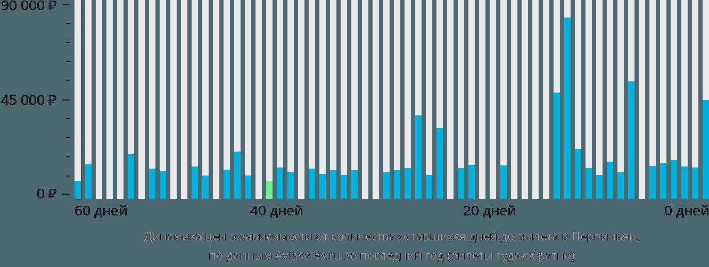 Динамика цен в зависимости от количества оставшихся дней до вылета Перпиньян