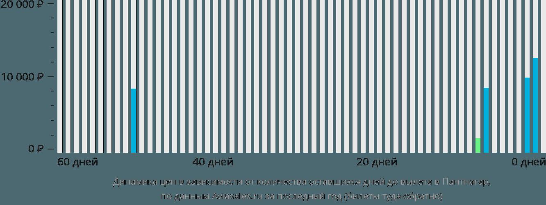 Динамика цен в зависимости от количества оставшихся дней до вылета в Пантнагар