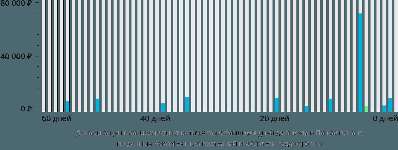 Динамика цен в зависимости от количества оставшихся дней до вылета в Панкалпинанг