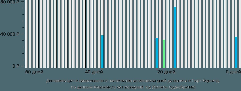 Динамика цен в зависимости от количества оставшихся дней до вылета в Порт Хедленд